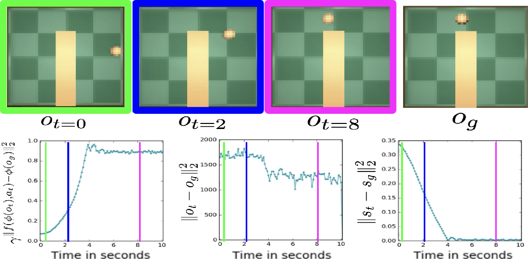 Figure 4 for Self-supervised Learning of Image Embedding for Continuous Control
