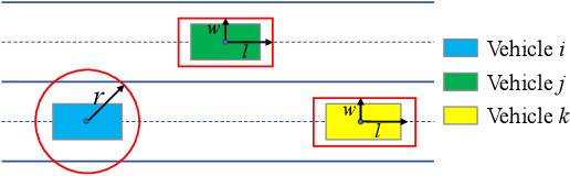 Figure 1 for Distributed Motion Coordination Using Convex Feasible Set Based Model Predictive Control