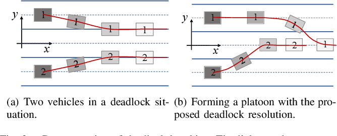 Figure 3 for Distributed Motion Coordination Using Convex Feasible Set Based Model Predictive Control