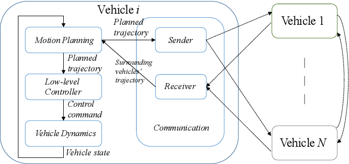 Figure 4 for Distributed Motion Coordination Using Convex Feasible Set Based Model Predictive Control