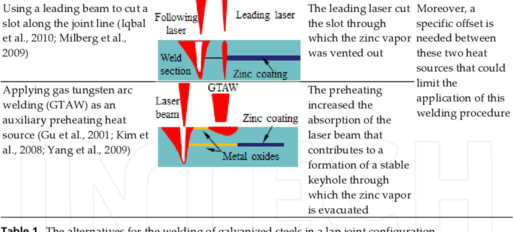 Figure 6 from Mitigating Zinc Vapor Induced Weld Defects in Laser