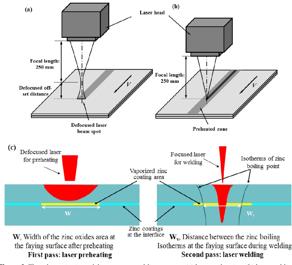 figure 6 from mitigating zinc vapor induced weld defects in laser Hydraulic Diagram