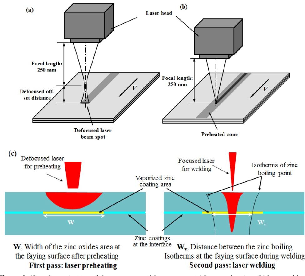 figure 6 from mitigating zinc vapor induced weld defects in laser Figure 4 Energy Diagrams