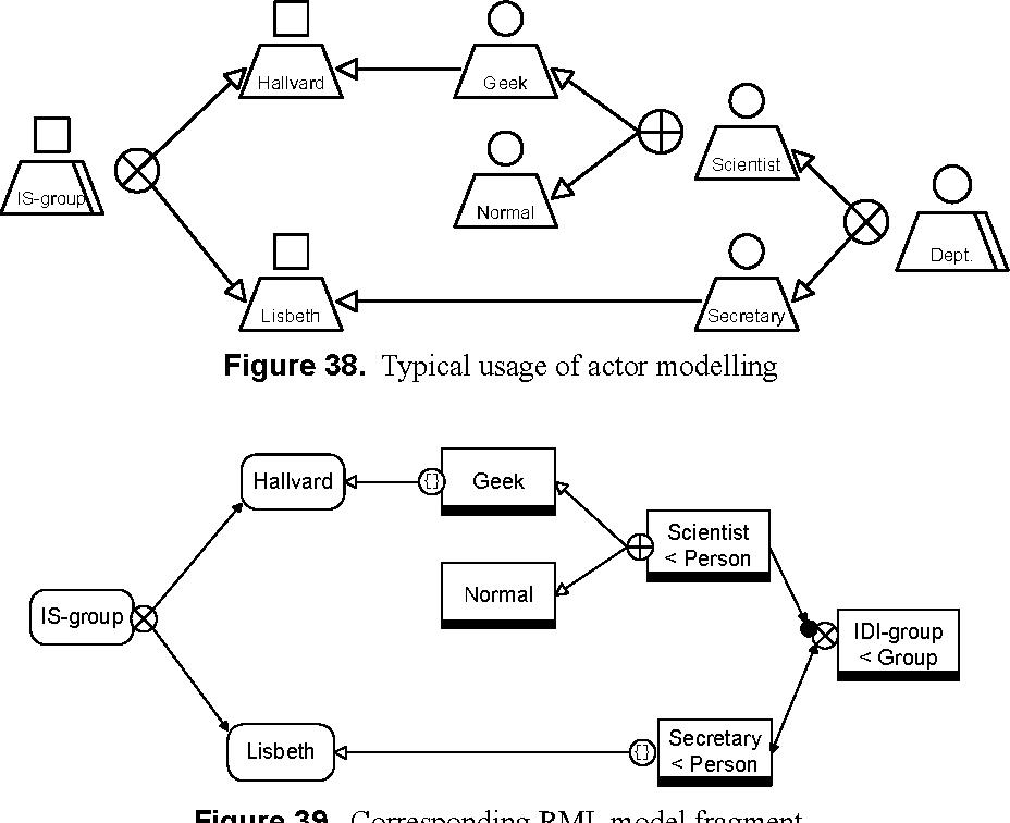 Model Based User Interface Design