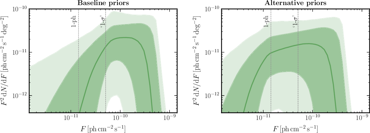 Figure 3 for A neural simulation-based inference approach for characterizing the Galactic Center $γ$-ray excess