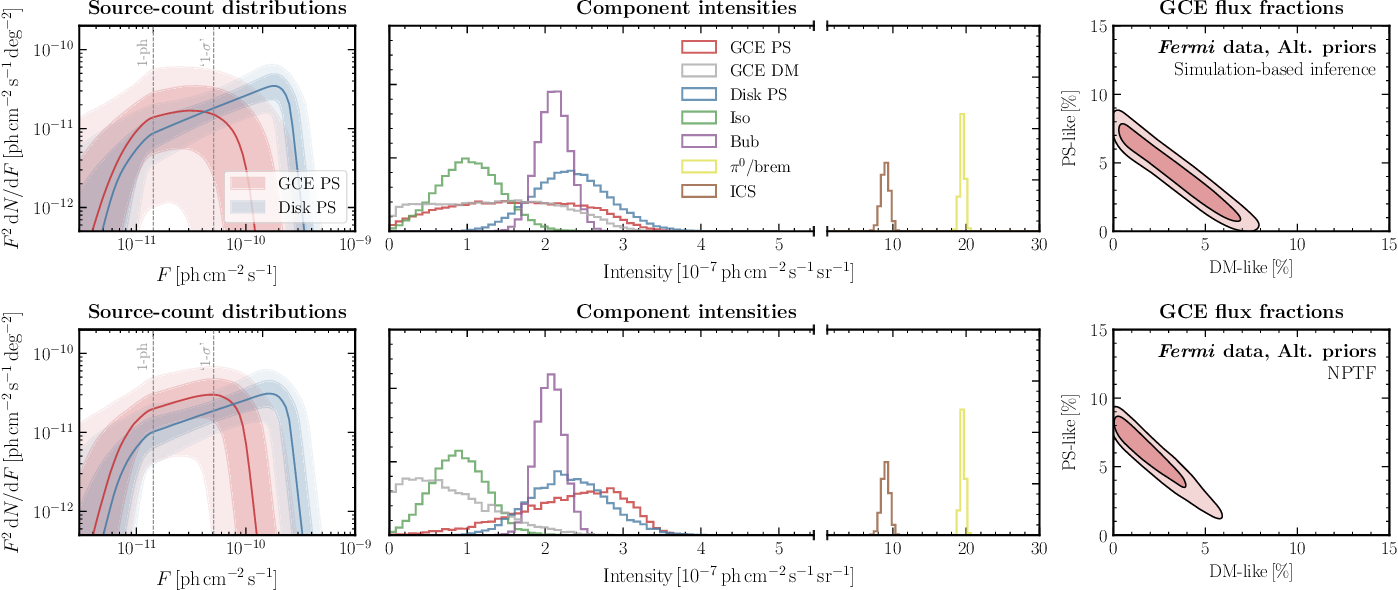 Figure 4 for A neural simulation-based inference approach for characterizing the Galactic Center $γ$-ray excess
