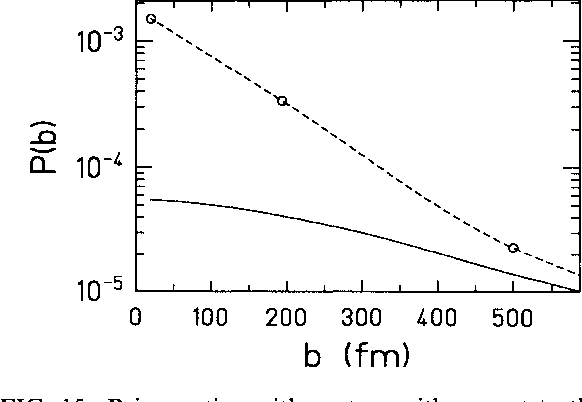 FIG. 15. Pair creation with capture with respect to the impact parameter for the system Pb-Pb, E = 1200 MeV/u. Dashed line: coupled-channel calculations; full line: perturbation theory.