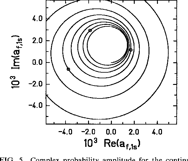 FIG. 5. Complex probability amplitude for the continuum state with E = 1.1 and K = -2, p= - for the Same system as in Fig. 4. The spiraling curve results from the complex phase factor in the coupled-channel equations.