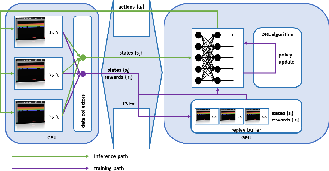 Figure 1 for GPU-Accelerated Atari Emulation for Reinforcement Learning