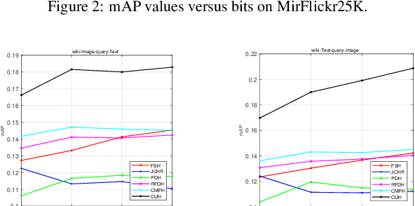 Figure 3 for Cluster-wise Unsupervised Hashing for Cross-Modal Similarity Search