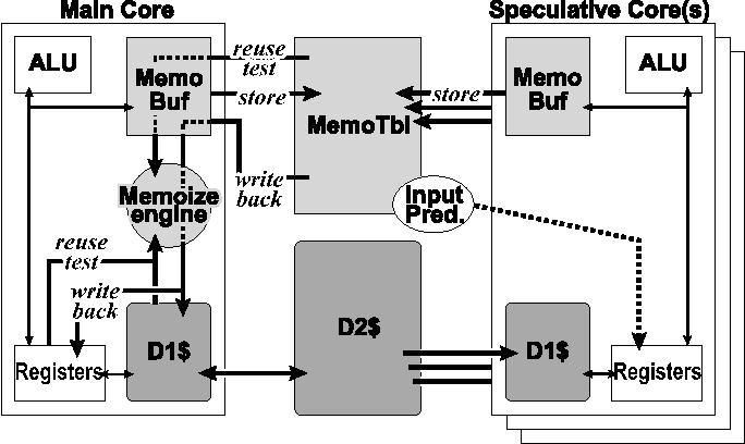 Fig. 1. Structure of Auto-Memoization Processor.