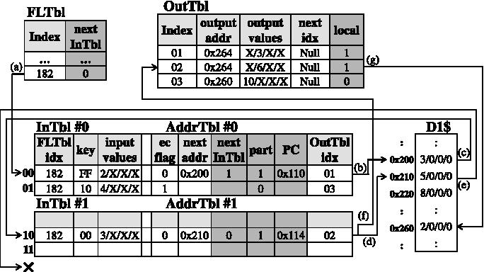 Fig. 8. Input matching flow on expanded MemoTbl.