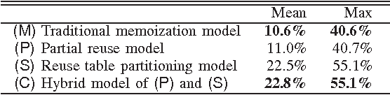TABLE II REDUCED EXECUTION CYCLES. (SPEC CPU95)