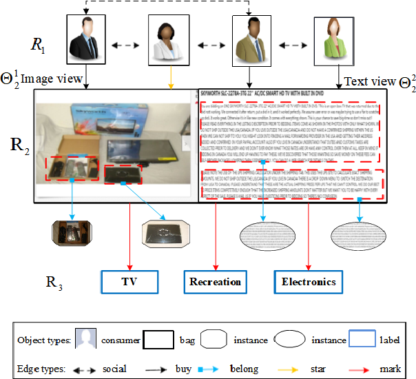 Figure 1 for Multi-typed Objects Multi-view Multi-instance Multi-label Learning