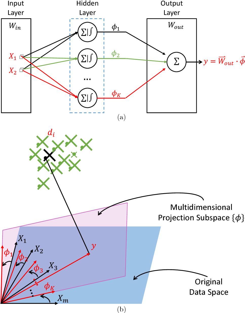 Figure 2 for Understanding Autoencoders with Information Theoretic Concepts