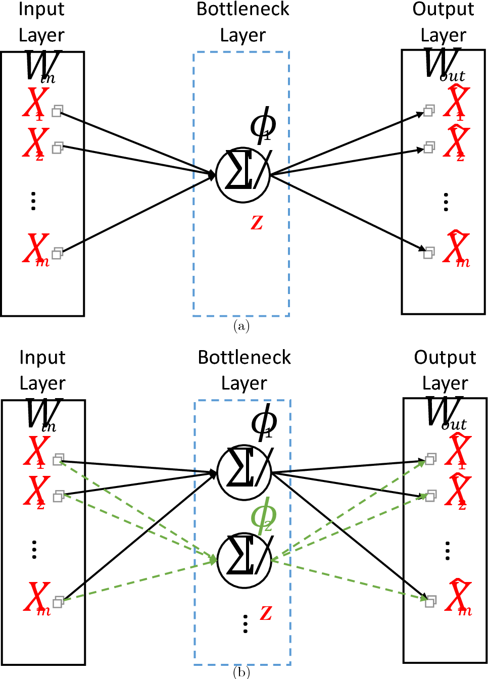 Figure 3 for Understanding Autoencoders with Information Theoretic Concepts