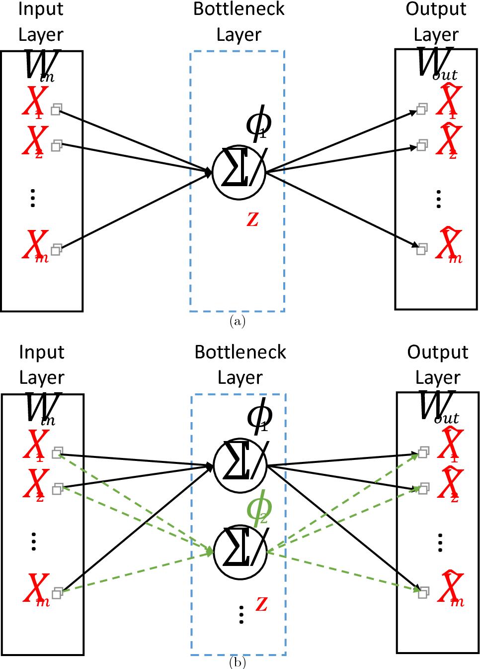 Figure 3 for Understanding Autoencoders with Information Theoretic Concepts