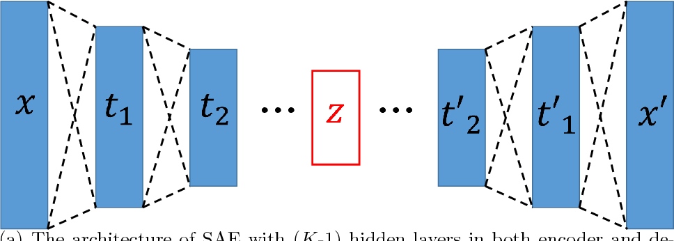 Figure 4 for Understanding Autoencoders with Information Theoretic Concepts