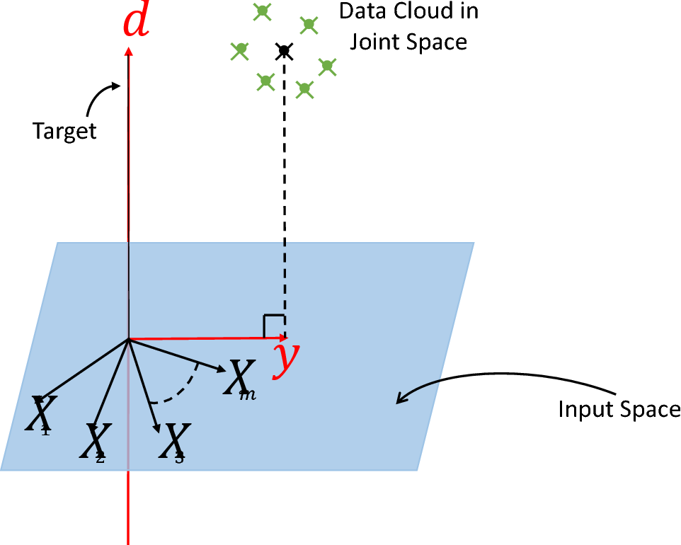 Figure 1 for Understanding Autoencoders with Information Theoretic Concepts