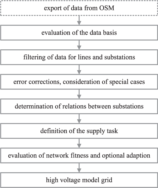 The Generation of Distribution Grid Models on the Basis of Public