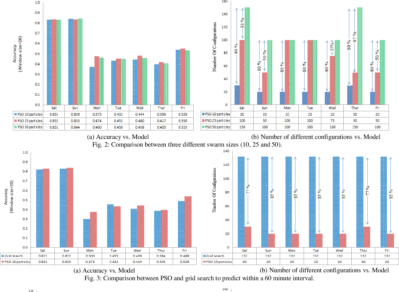 Figure 2 for Parameters Optimization of Deep Learning Models using Particle Swarm Optimization