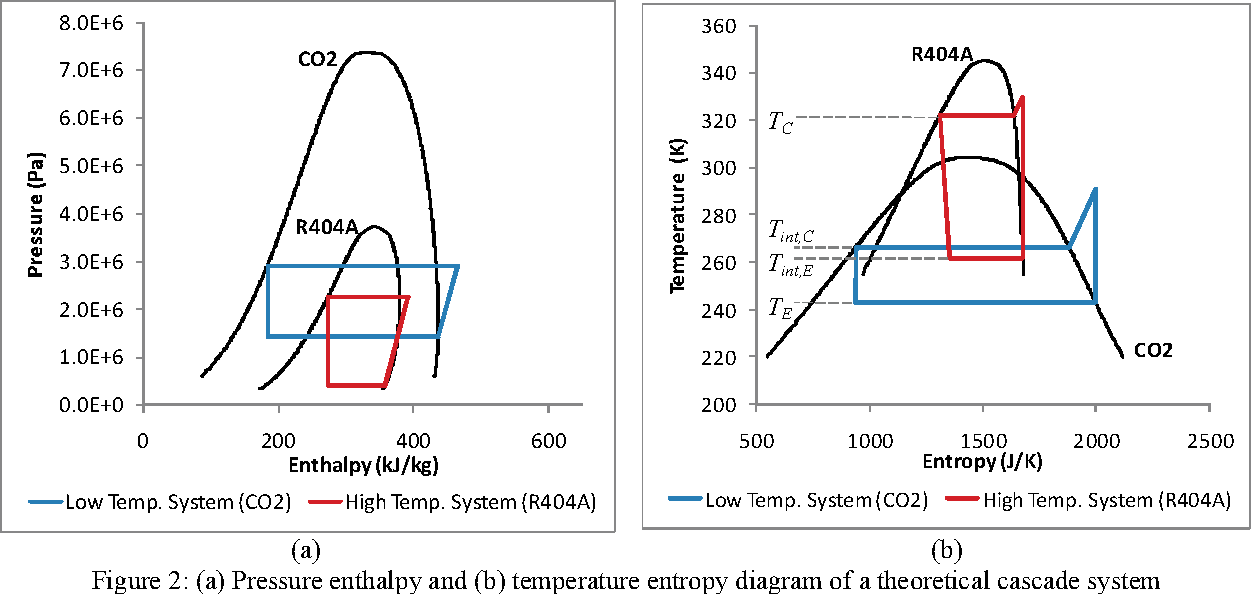Simulation And Validation Of A R 404 A Co 2 Cascade Refrigeration