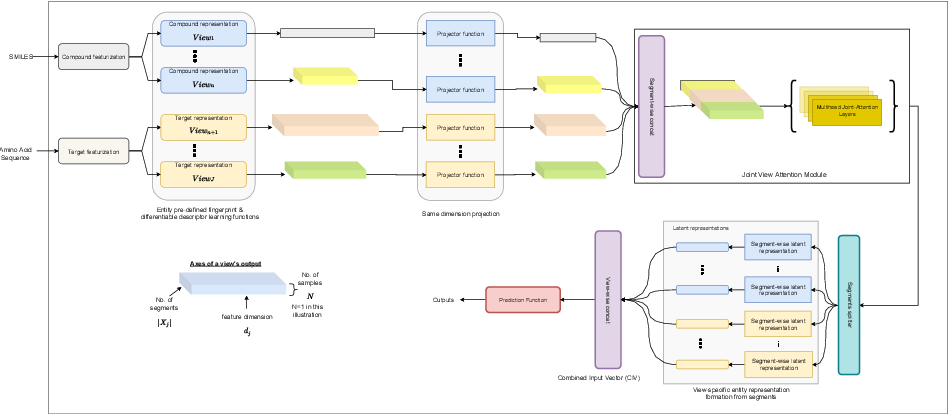 Figure 3 for Multi-View Self-Attention for Interpretable Drug-Target Interaction Prediction