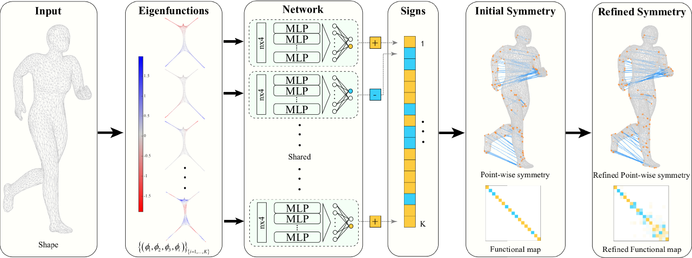 Figure 1 for Learning-based Real-time Detection of Intrinsic Reflectional Symmetry