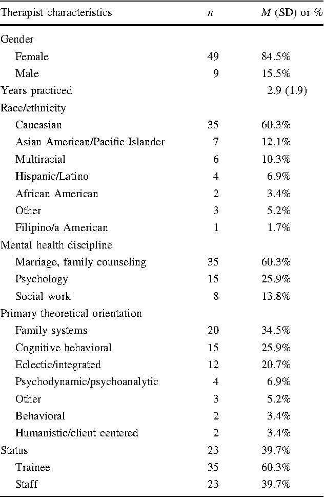 Behavioral eclectic model and asian americans