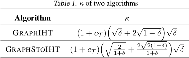 Figure 1 for Stochastic Iterative Hard Thresholding for Graph-structured Sparsity Optimization