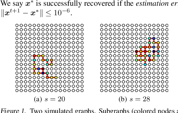 Figure 2 for Stochastic Iterative Hard Thresholding for Graph-structured Sparsity Optimization