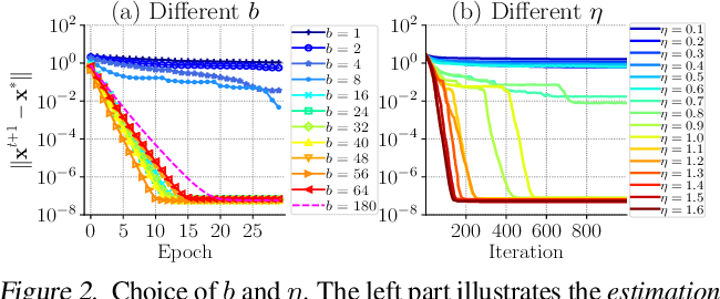 Figure 3 for Stochastic Iterative Hard Thresholding for Graph-structured Sparsity Optimization