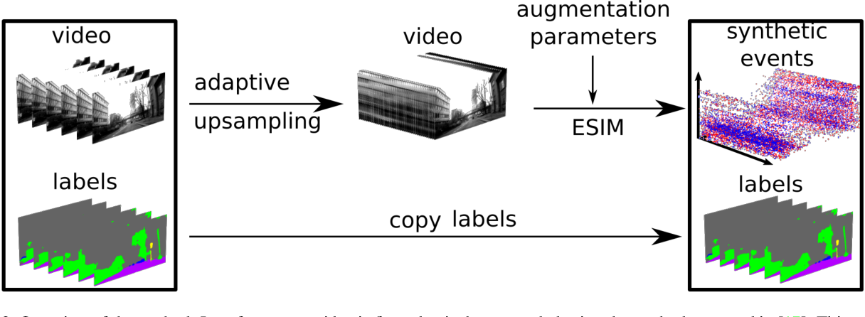 Figure 3 for Video to Events: Bringing Modern Computer Vision Closer to Event Cameras