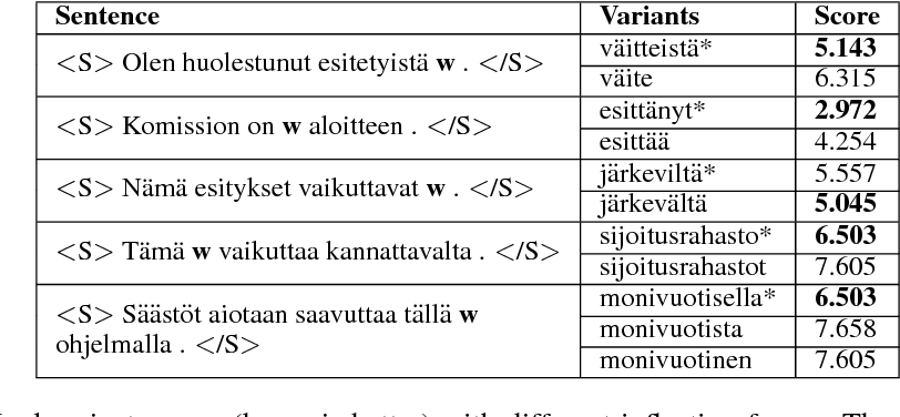 Figure 4 for A Character-Word Compositional Neural Language Model for Finnish