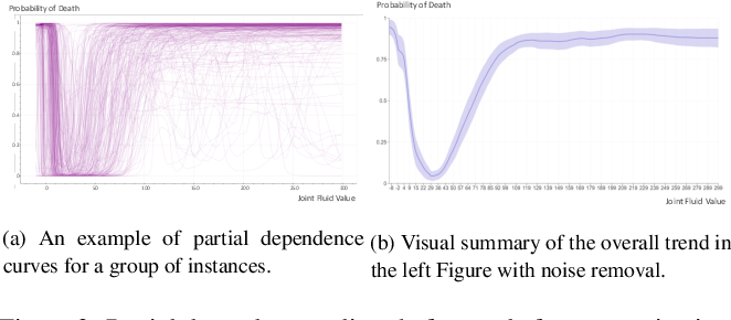 Figure 3 for HypperSteer: Hypothetical Steering and Data Perturbation in Sequence Prediction with Deep Learning