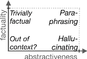 Figure 3 for Analyzing the Abstractiveness-Factuality Tradeoff With Nonlinear Abstractiveness Constraints
