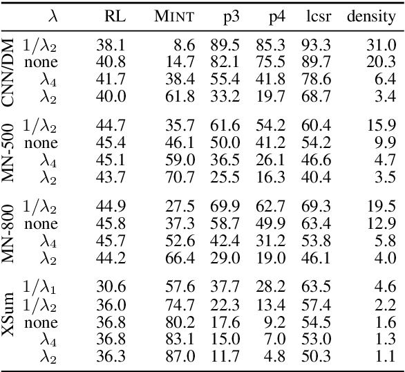 Figure 4 for Analyzing the Abstractiveness-Factuality Tradeoff With Nonlinear Abstractiveness Constraints