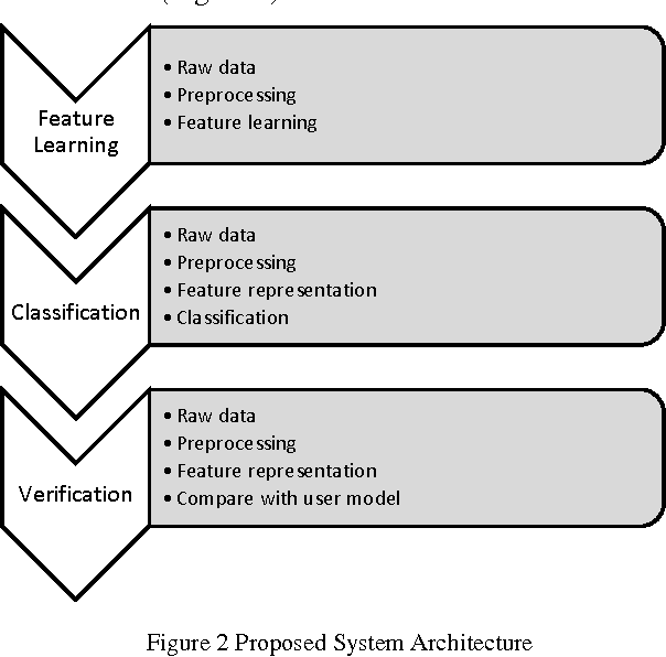 Figure 3 for A Novel Approach For Finger Vein Verification Based on Self-Taught Learning