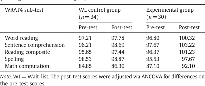 Table 1 from Effects of individual direct-instruction