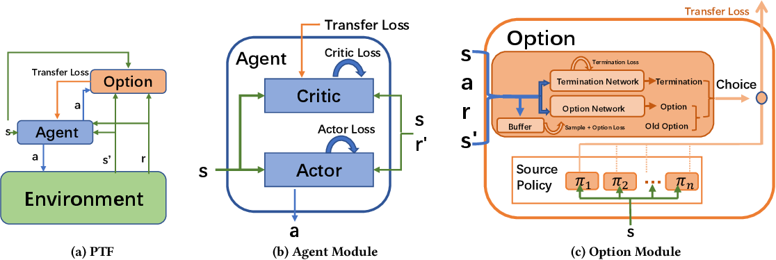 Figure 1 for Efficient Deep Reinforcement Learning through Policy Transfer