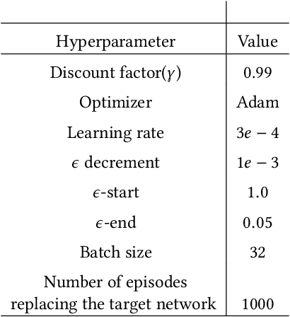 Figure 2 for Efficient Deep Reinforcement Learning through Policy Transfer