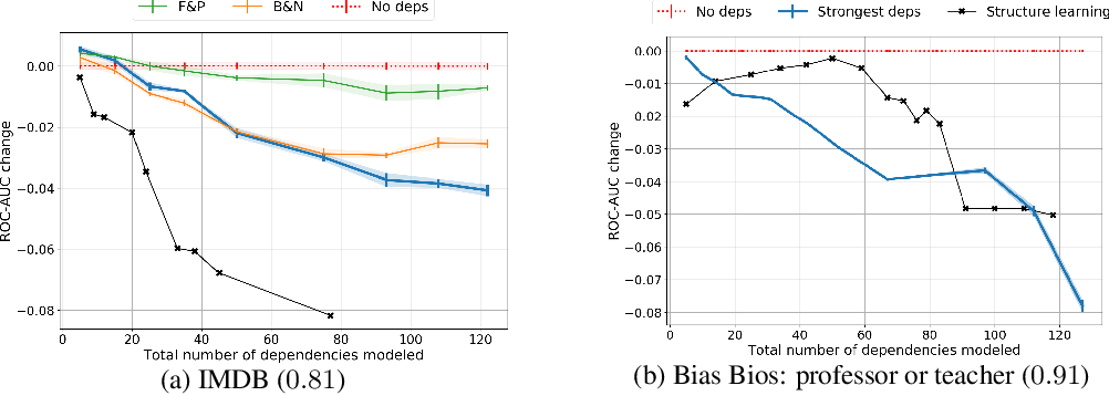 Figure 1 for Dependency Structure Misspecification in Multi-Source Weak Supervision Models