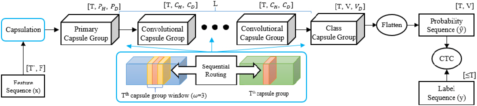 Figure 1 for Sequential Routing Framework: Fully Capsule Network-based Speech Recognition