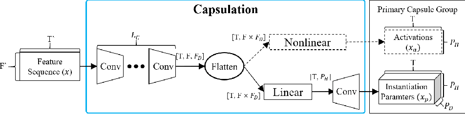 Figure 3 for Sequential Routing Framework: Fully Capsule Network-based Speech Recognition