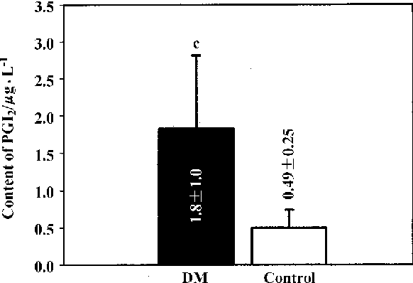 Fig 2. The bars show the content of 6-keto-PGF1α in the serum of STZ-induced diabetic and age-matched control mice. n=9. Mean±SD. cP<0.01 vs control.