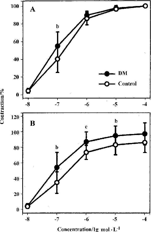 Fig 4. Cumulative concentration-response curves to PE in TA rings of STZ-induced diabetic mice and age-matched controls. Data are expressed in percent of maximal contraction evoked by (A) PE and (B) K+ solution 60 mmol/L. n=10-15. Mean±SD. bP<0.05, cP<0.01 vs control.