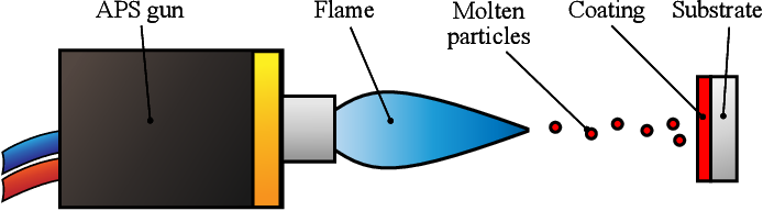 Figure 1 for Sample-efficient Plasma Spray Process Configuration with Constrained Bayesian Optimization