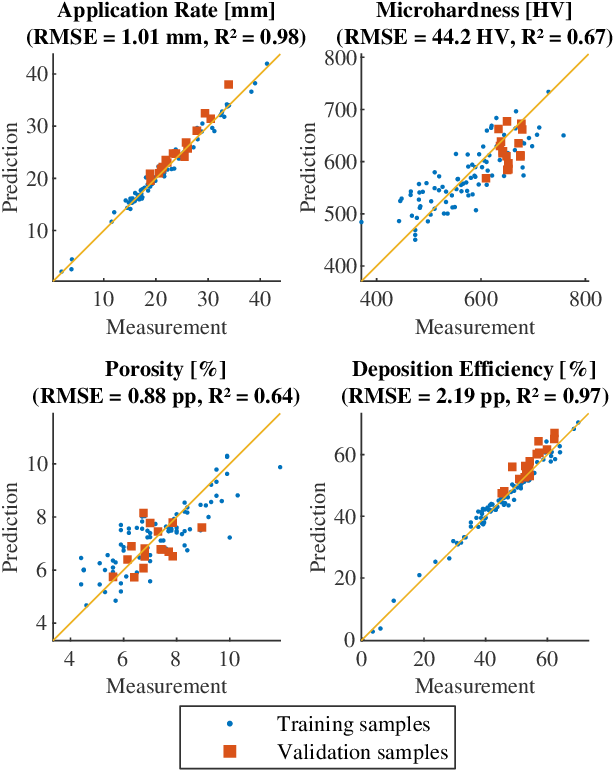 Figure 2 for Sample-efficient Plasma Spray Process Configuration with Constrained Bayesian Optimization
