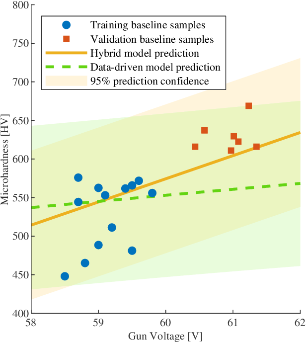 Figure 4 for Sample-efficient Plasma Spray Process Configuration with Constrained Bayesian Optimization
