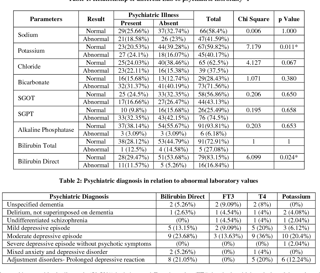 Table 2 from Research Article Thyroid Disorders and